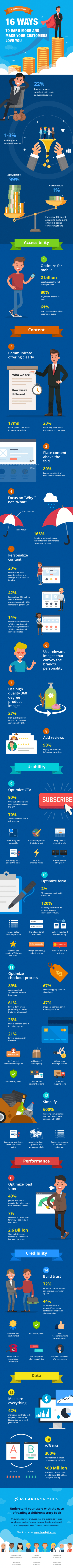 infographie conversion clients