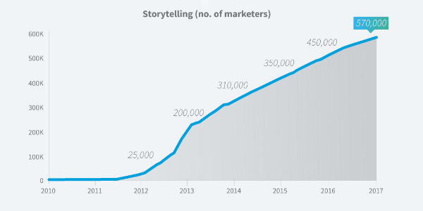 Storytelling Linkedin