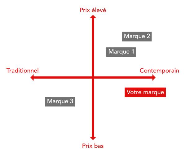 Carte conceptuelle concurrence