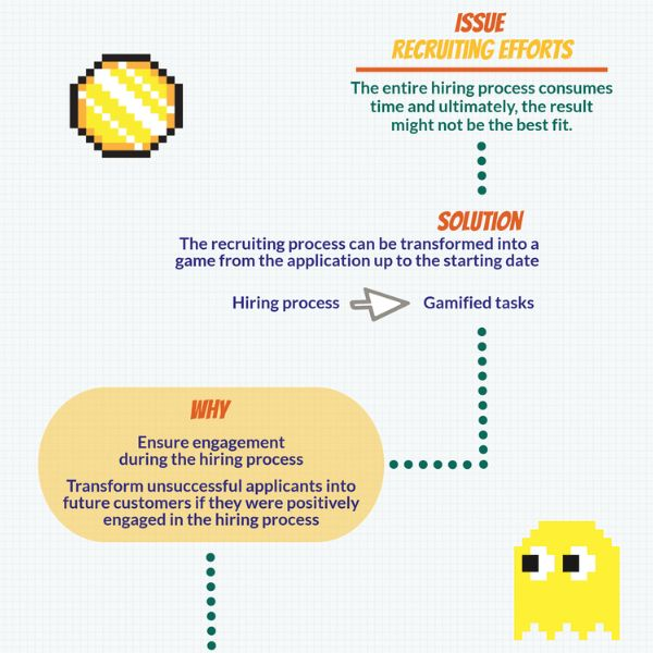 Gamification recrutement