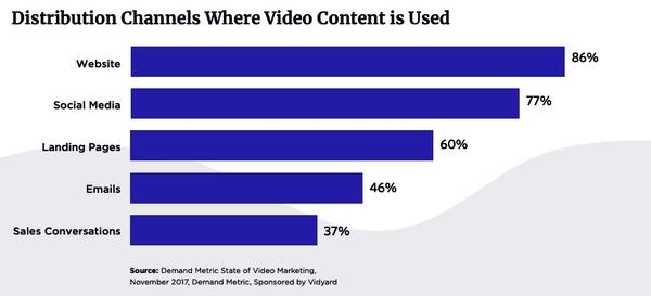Vidéo email marketing