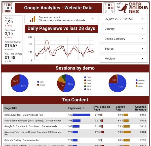 Analyse données data studio