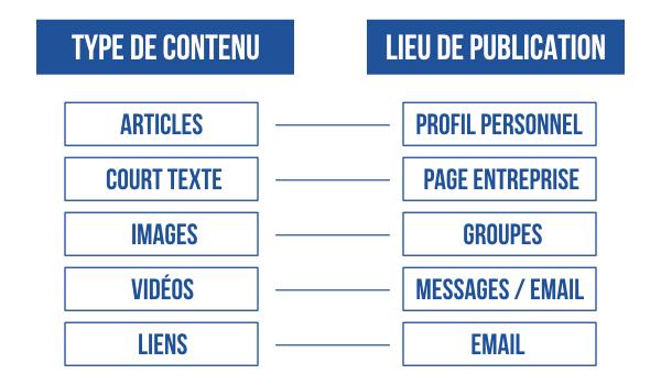 Publication LinkedIn
