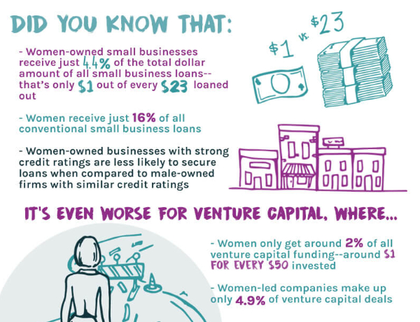 Chiffres femmes entrepreneures