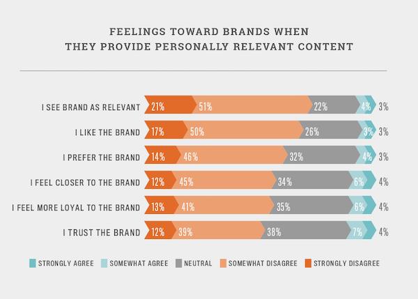 Contenu personnalisé et confiance de marque