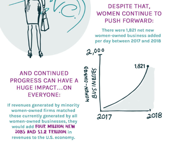 Création entreprise femmes