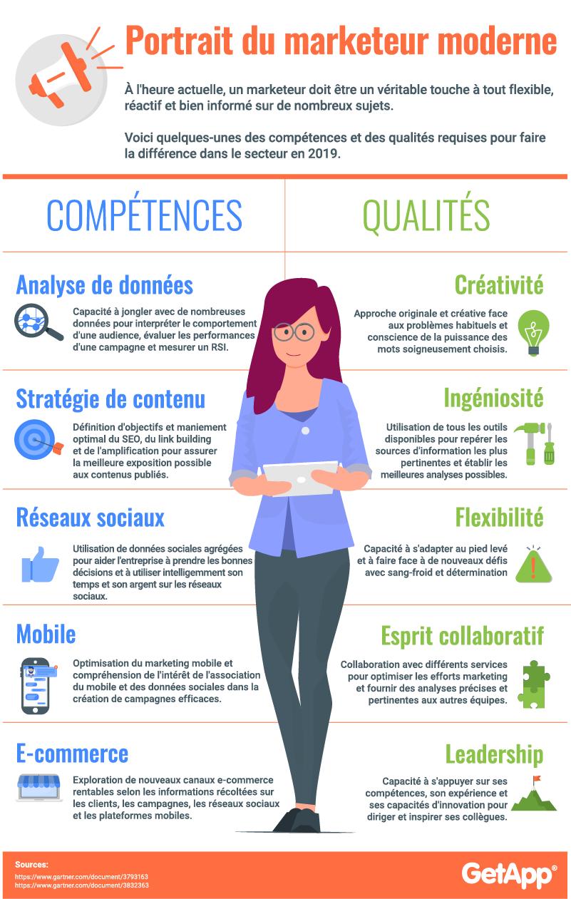 Infographie compétences marketeur