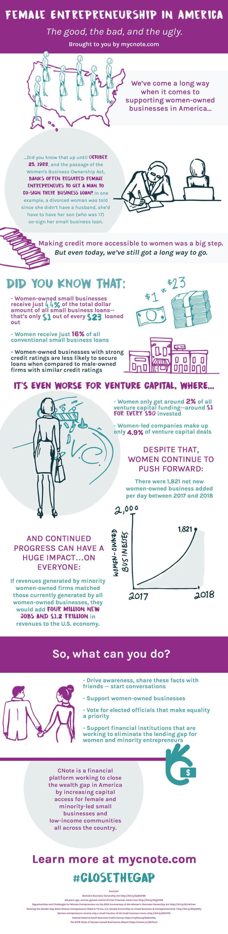 Infographie femmes entrepreneures