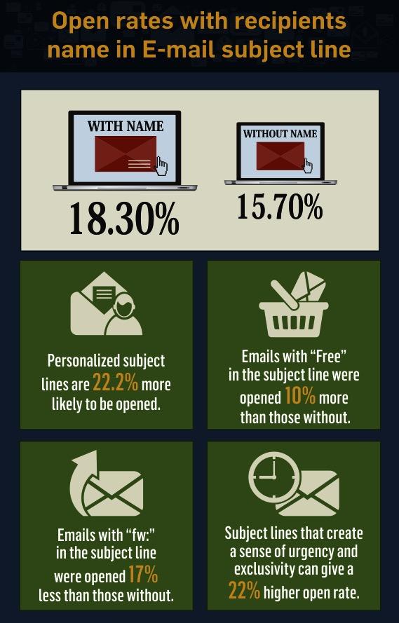 Ouverture email personnalisé