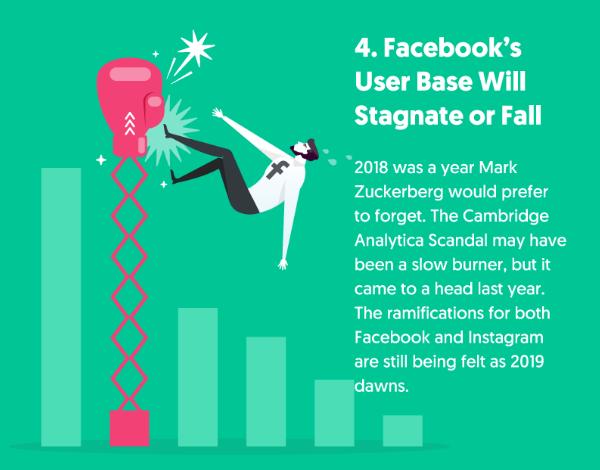 Tendance déclin Facebook
