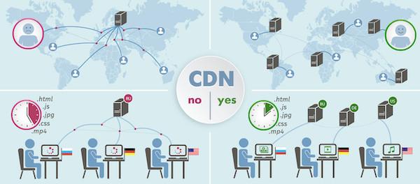 Utilisation CDN
