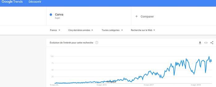 Chiffre recherche Canva Google Trends