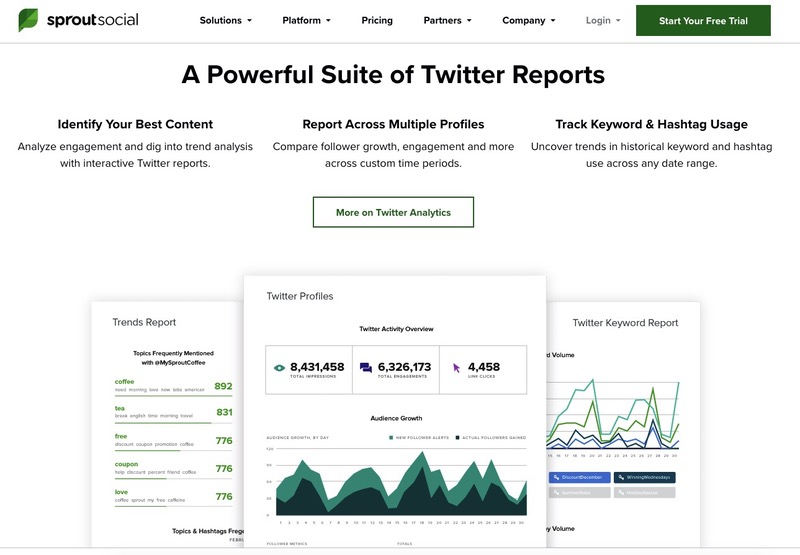 Sprout Social analyses Twitter