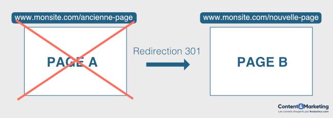 Schéma d'une redirection 301