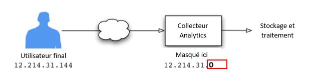 Collecte données