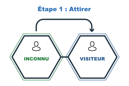 Étape 1 inbound marketing
