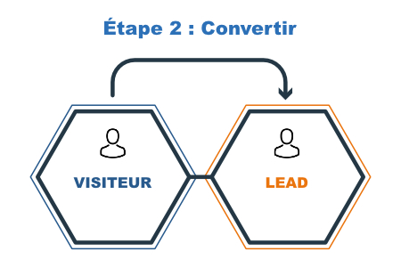 Inbound marketing étape 2