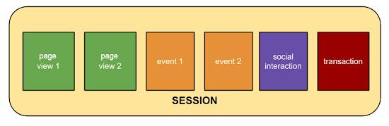 Session utilisateur
