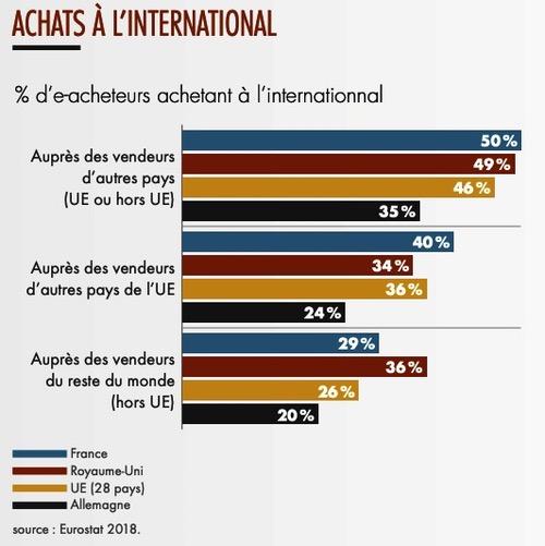 Achats à l'international