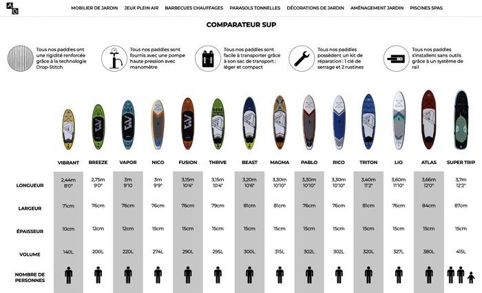 Comparatif e-commerce