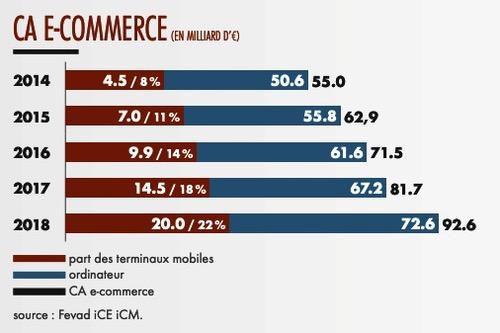Achat sur mobile e-commerce