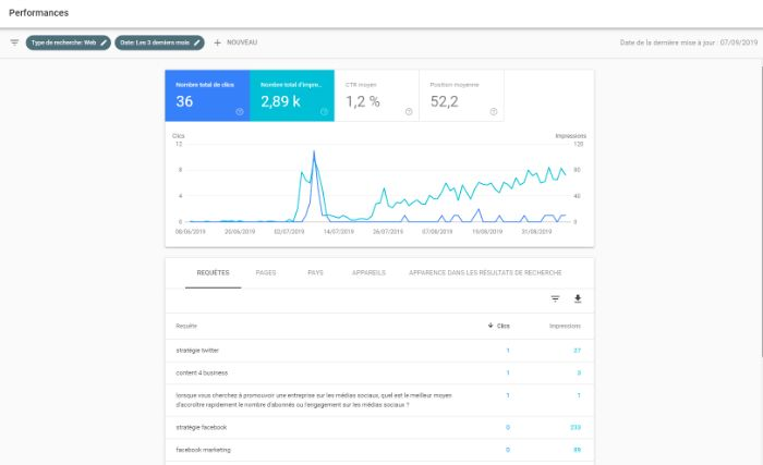 Performance Search Console