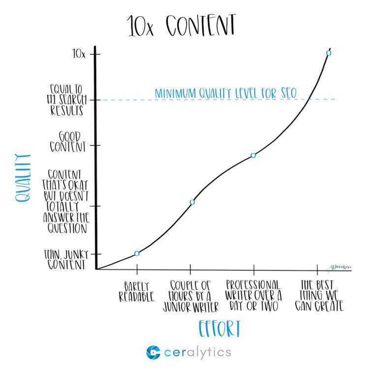 methode 10x content stratégie de contenu ses référencement
