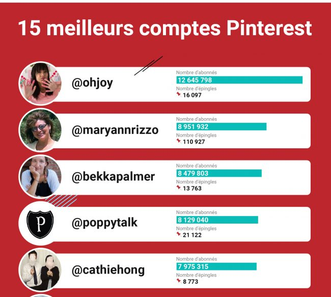 top 15 des influencers de Pinterest selon semrush