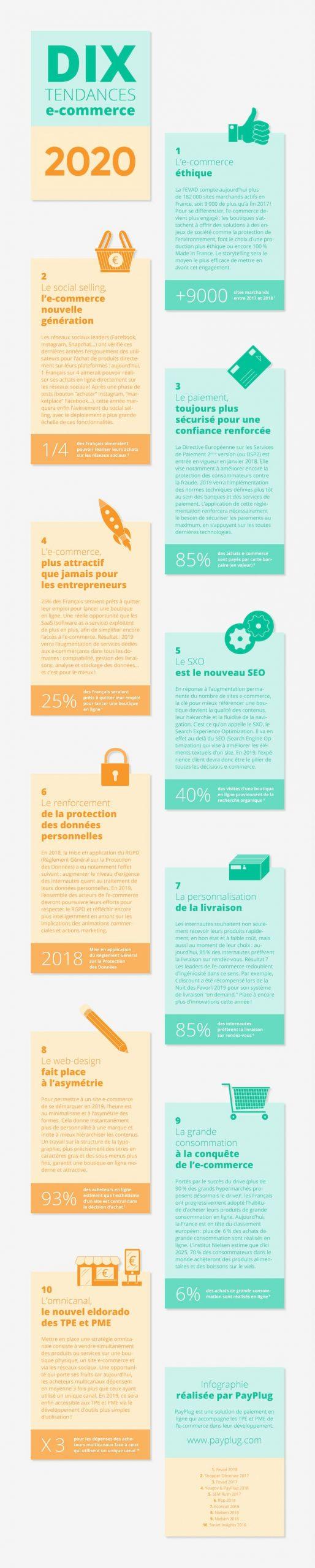 Infographie tendance e-commerce