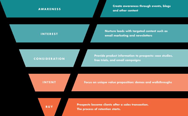 stratégie marketing entonnoir conversion rédacteur