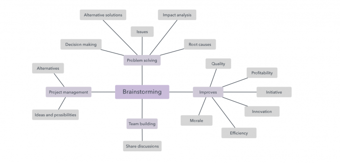 mind mapping carte mentale graphiste