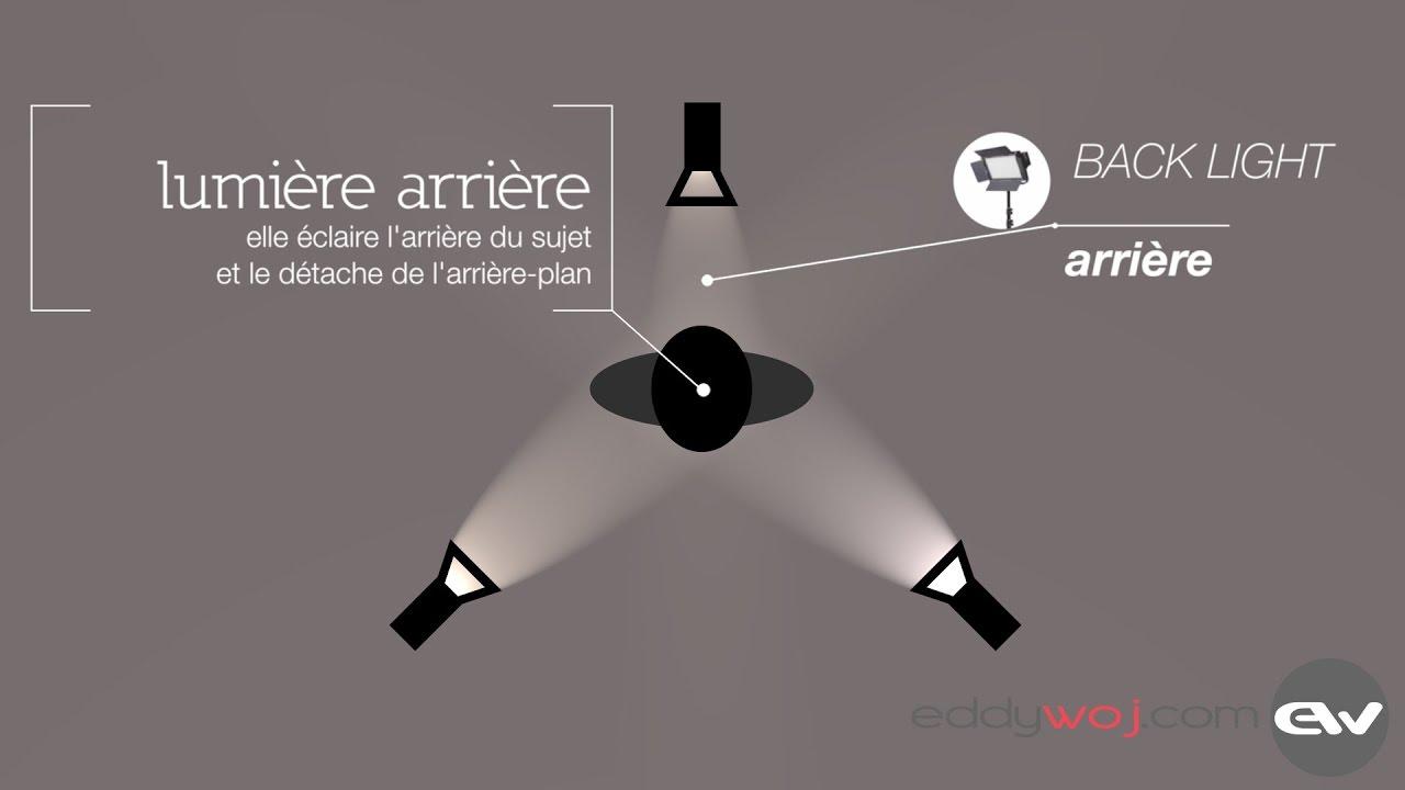 video kit de trois point lumière sujet