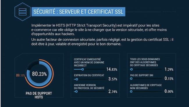 infographie site e)commerce ses technique sécurité