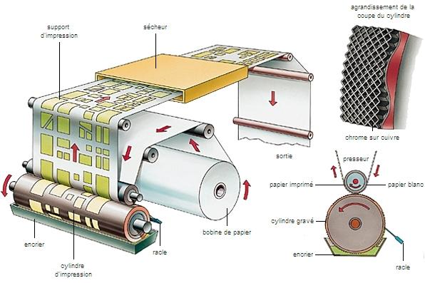 schema heliogravure impression print