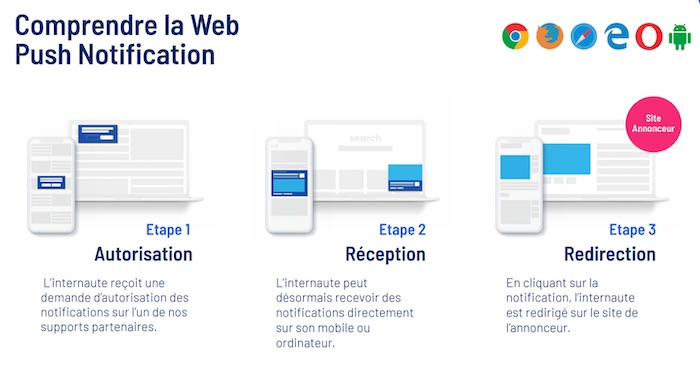 fonctionnement d'une notification web push
