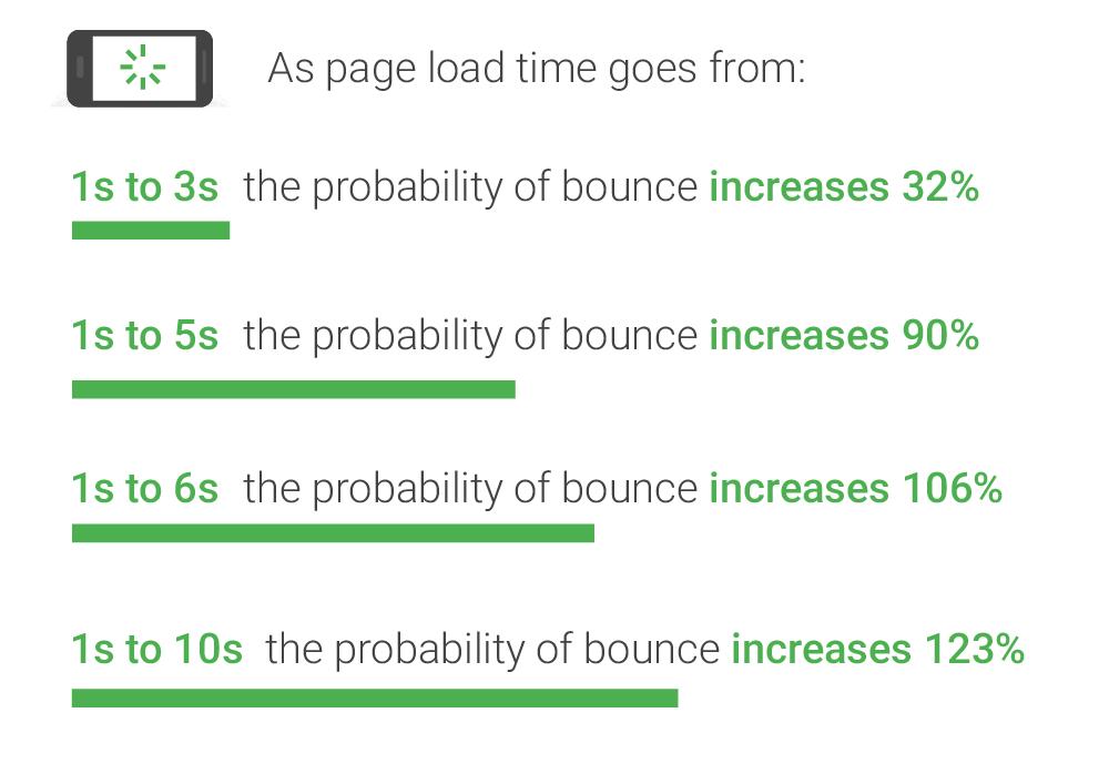 vitesse d'une page web e-commerce