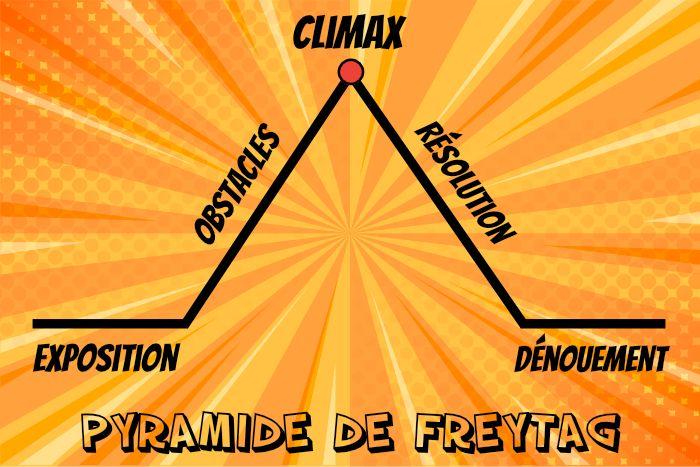 pyramide de Freytag