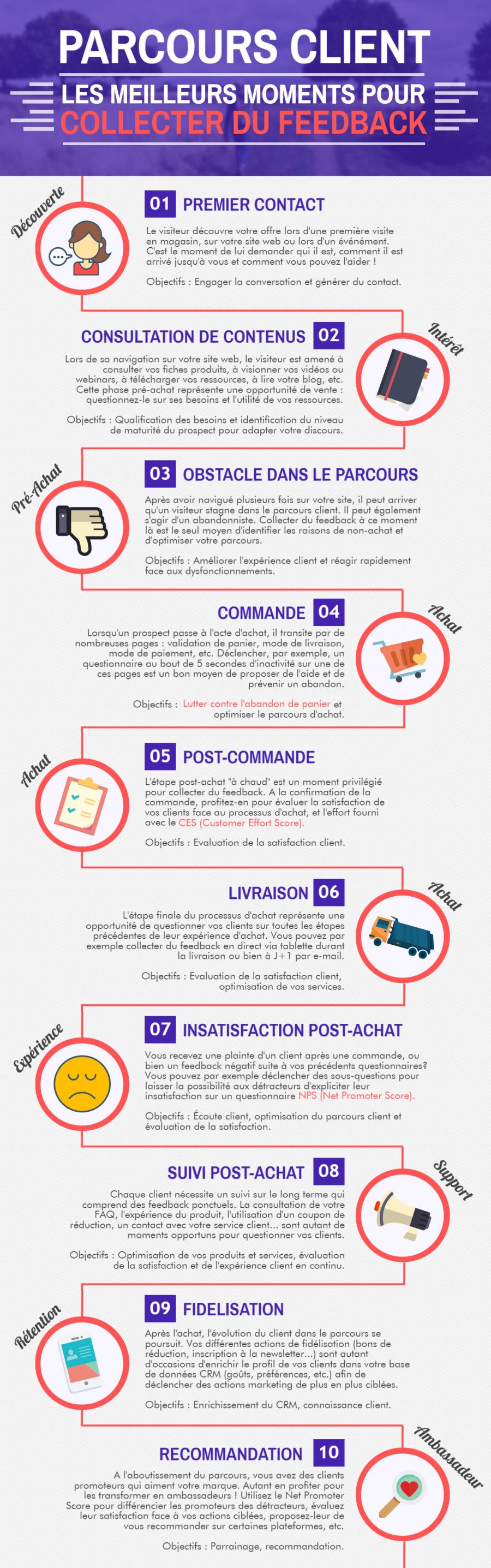 infographie PME parcours client