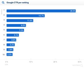 SEO: 28,5 % de clics sur le 1er résultat organique, un CTR impacté par la mise en page de la SERP