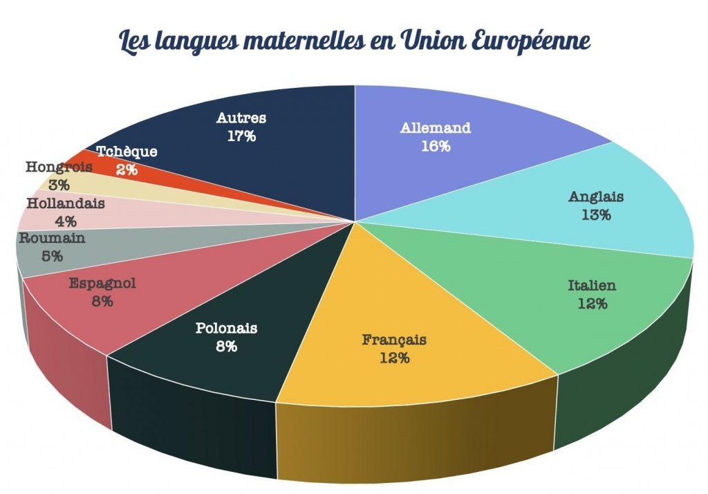 langues maternelles UE