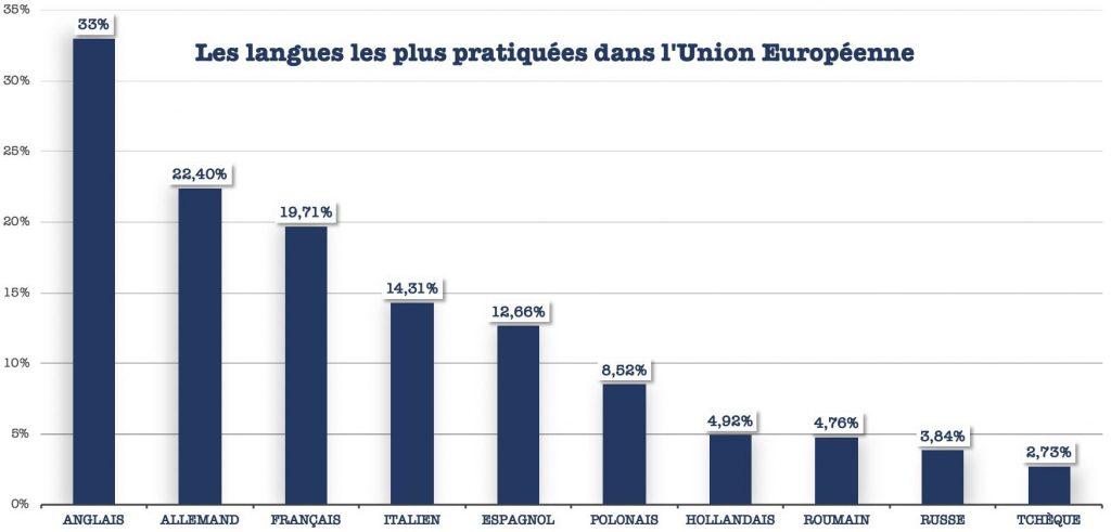 langues les plus pratiquées en UE