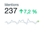 mentions Twitter