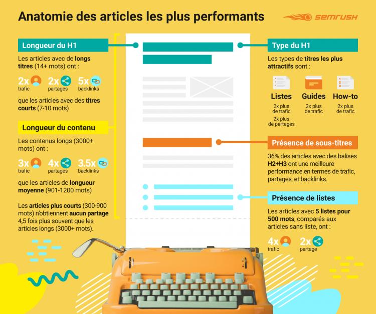 anatomie d'un bon article infographie redacteur freelance
