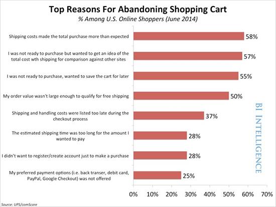 abandon e-commerce
