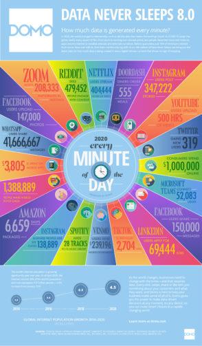 Infographie: 1 minute sur Internet en 2020