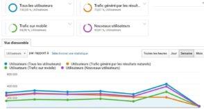 Segments Google Analytics : comment ça marche