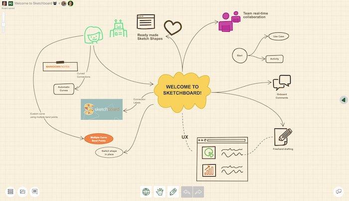 Sketchboard whiteboard interactif télétravail