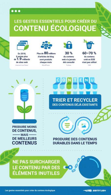 infographie semrsush écologie contenu