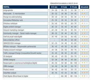 Étude : les salaires du digital et les profils les plus recherchés