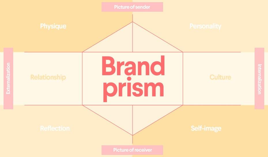 prisme identité de marque